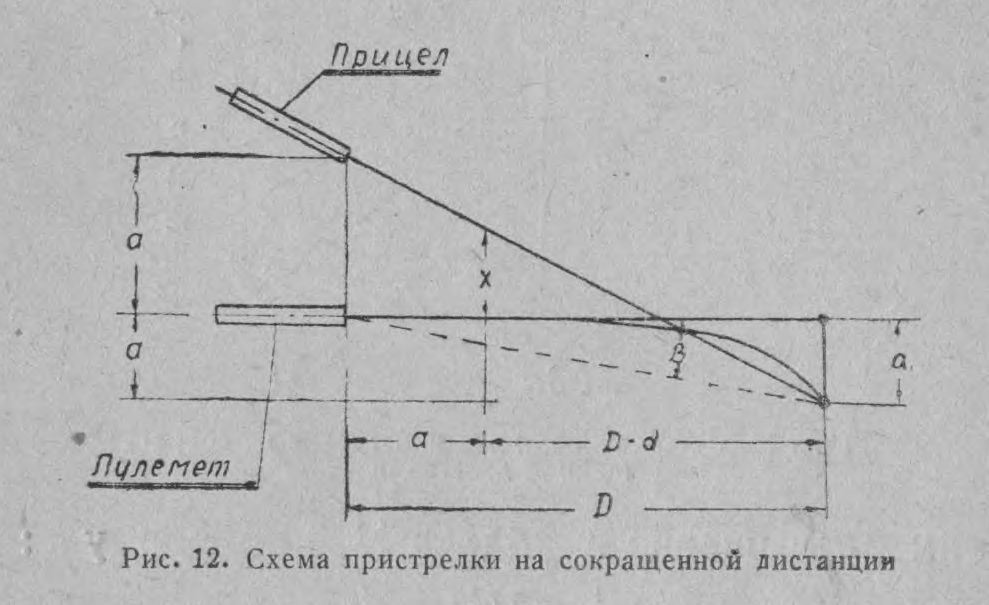 Если оружие Ил-2 пристрелять