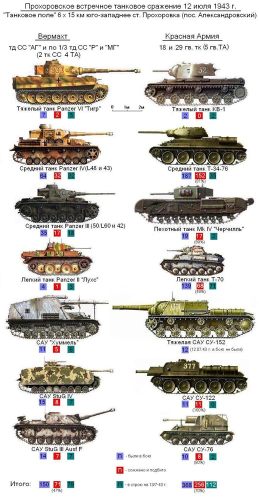 какие танки участвовали великой отечественой войне такое