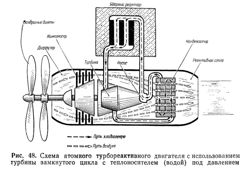 Паротурбовинтовой двигатель атомолета.png