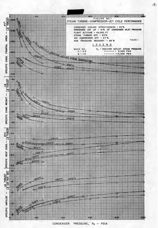 Расчетные графики паротурбореактивного самолета.jpg